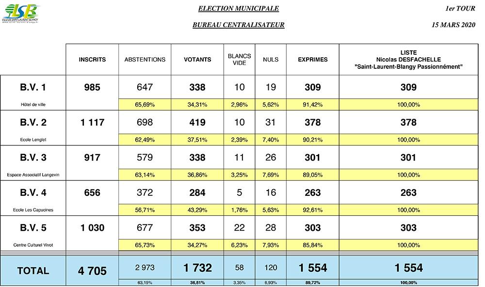 RESULTATS CENTRALE MUNICIPALE 2020